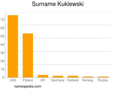 Surname Kuklewski