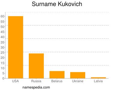 Surname Kukovich