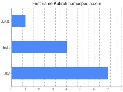 Given name Kukreti