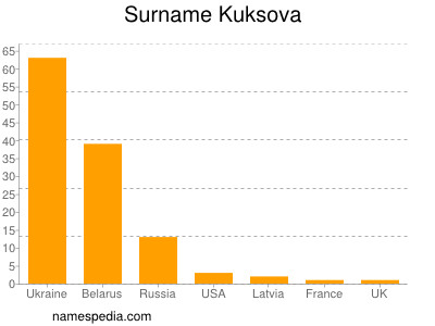 Surname Kuksova