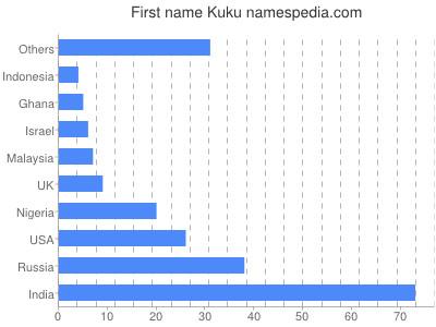 Given name Kuku