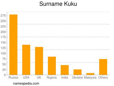 Surname Kuku