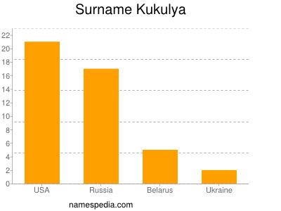 Surname Kukulya