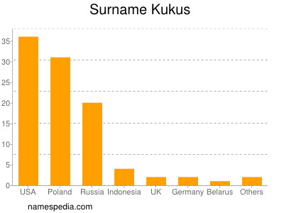 Surname Kukus