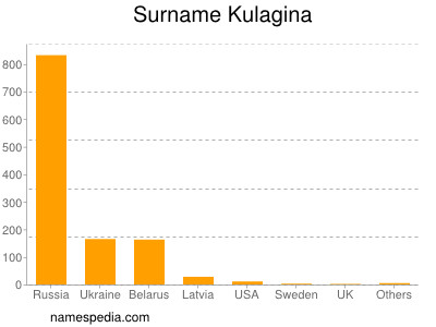 Surname Kulagina
