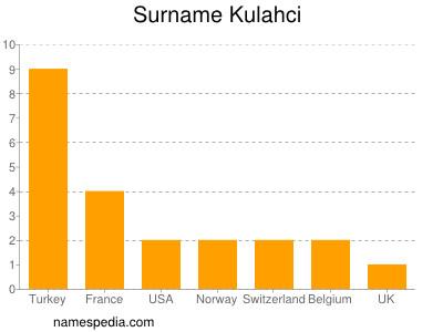 Surname Kulahci