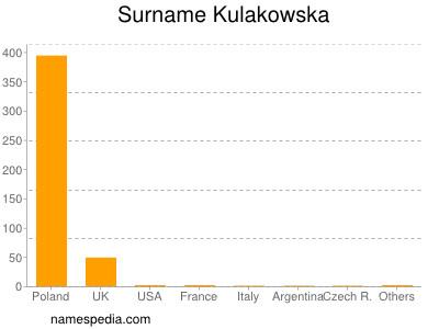 Surname Kulakowska