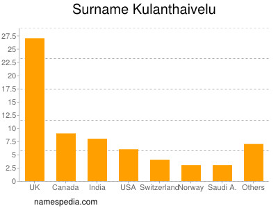 Surname Kulanthaivelu