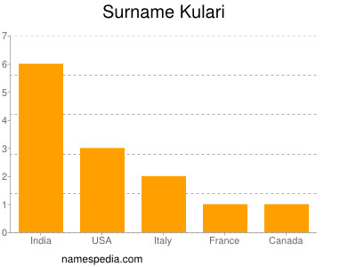 Surname Kulari