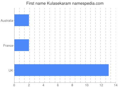 Given name Kulasekaram