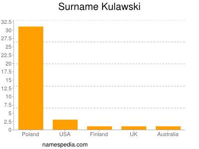 Surname Kulawski