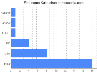 Given name Kulbushan