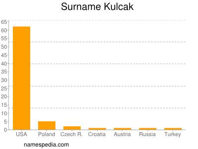 Surname Kulcak