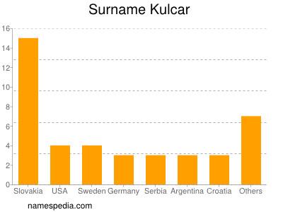 Surname Kulcar