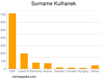 Surname Kulhanek