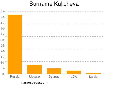Surname Kulicheva