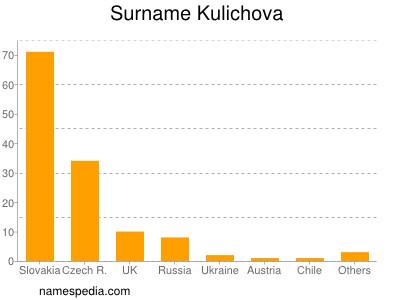 Surname Kulichova