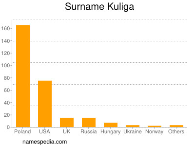 Surname Kuliga