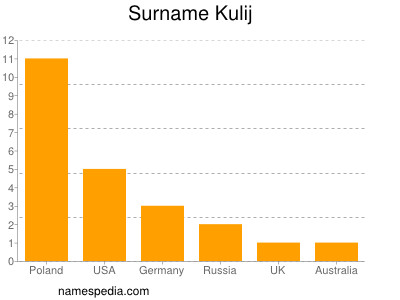 Surname Kulij