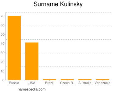 Surname Kulinsky