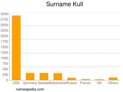 Surname Kull