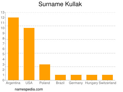 Surname Kullak