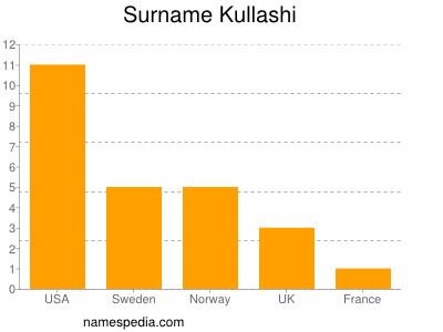 Surname Kullashi