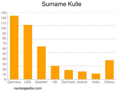 Surname Kulle