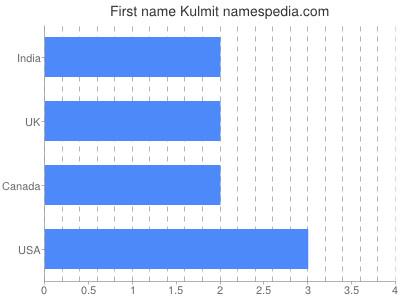 Given name Kulmit