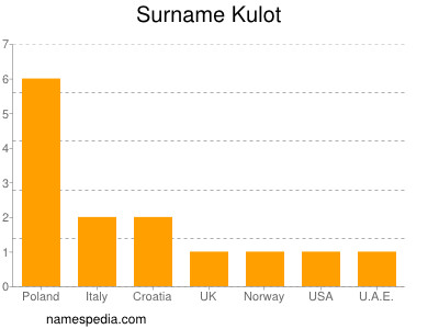 Surname Kulot