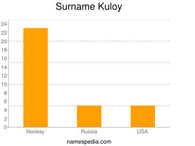 Surname Kuloy