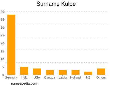 Surname Kulpe