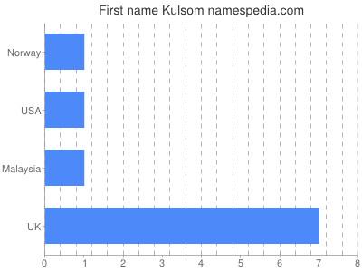 Given name Kulsom