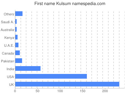 Given name Kulsum