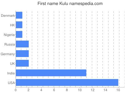 Given name Kulu