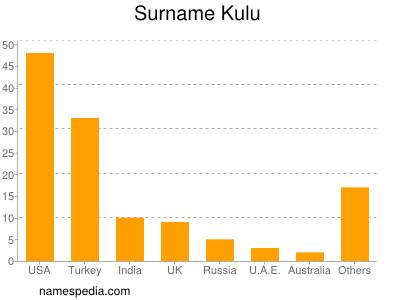 Surname Kulu