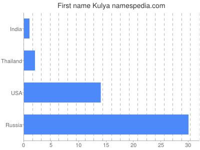 Given name Kulya