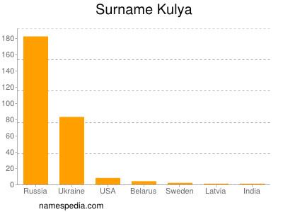 Surname Kulya