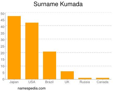 Surname Kumada