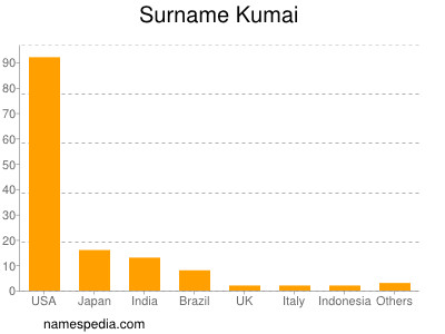 Surname Kumai