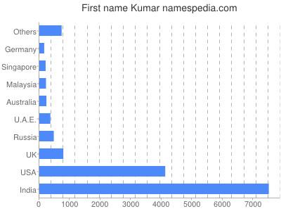 Given name Kumar