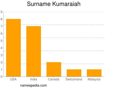 Surname Kumaraiah