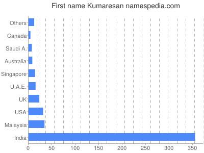 Given name Kumaresan