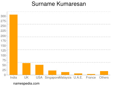 Surname Kumaresan