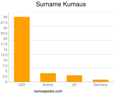 Surname Kumaus