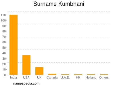 Surname Kumbhani