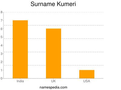 Surname Kumeri