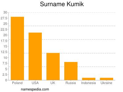 Surname Kumik