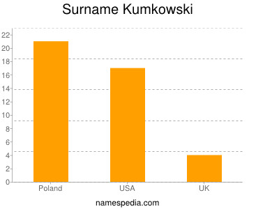 Surname Kumkowski