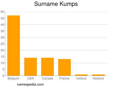 Surname Kumps